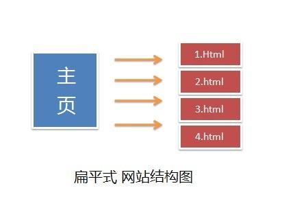 简单的说一下常见的网站结构